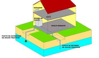 Calefaccion geotermica en caceres, plasencia y toda extremadura